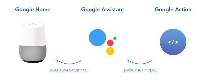 процесс работы google actions